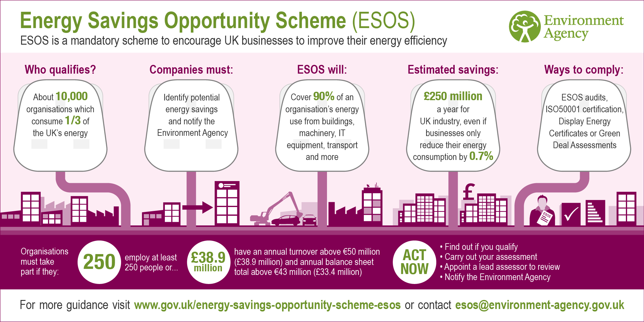 Energy Savings Opportunities Scheme (ESOS)