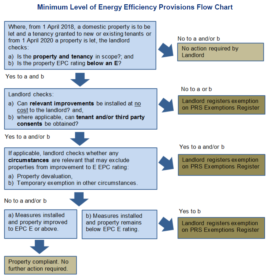 MEES Process Flow Chart